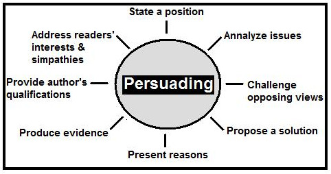 Metode de persuasiune in campanii de e-mailing