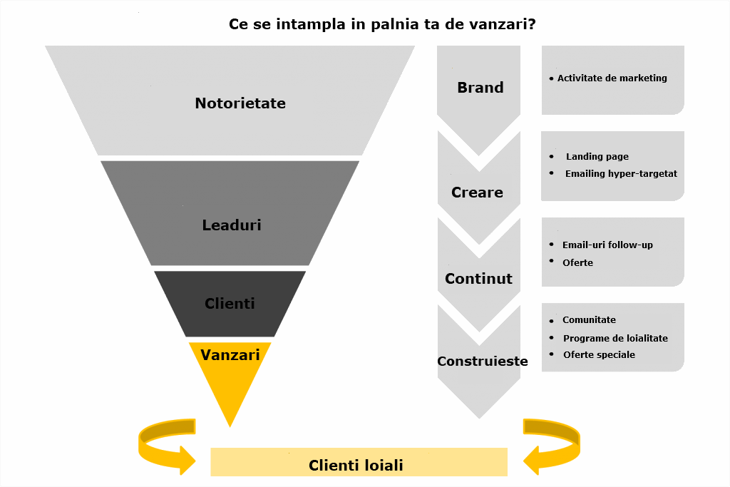 Sales-Funnel romana