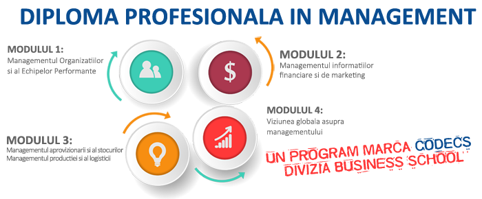 Octombrie 2018 – CODECS organizeaza programul Diploma Profesionala in Management
